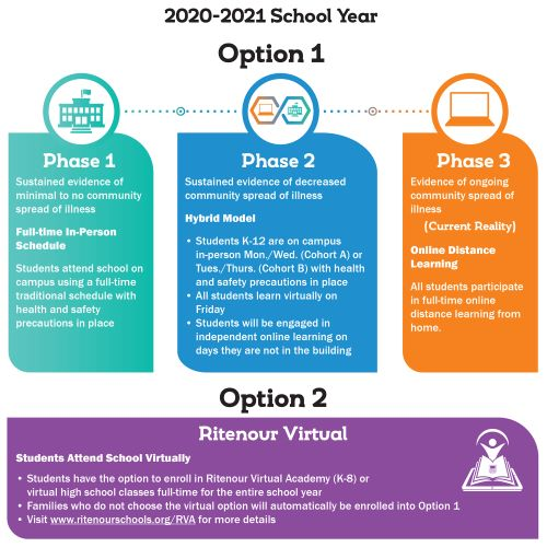 Ritenour Schools to Begin 2020-2021 School Year with Full-Time Virtual Learning; Hybrid Learning Plans in Place to Phase In at a Later Date