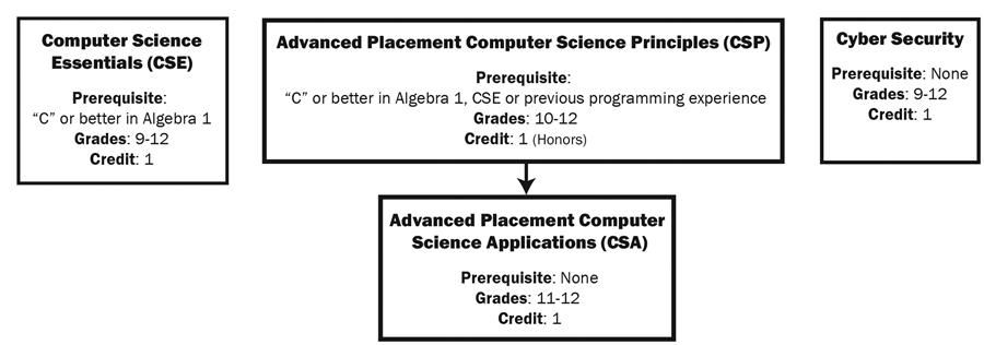 Computer Science Chart